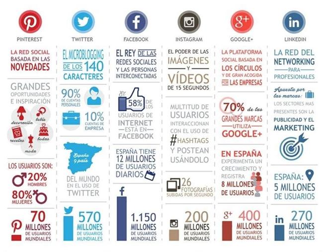 Infografía de usuarios de redes sociales a Junio de 2014
